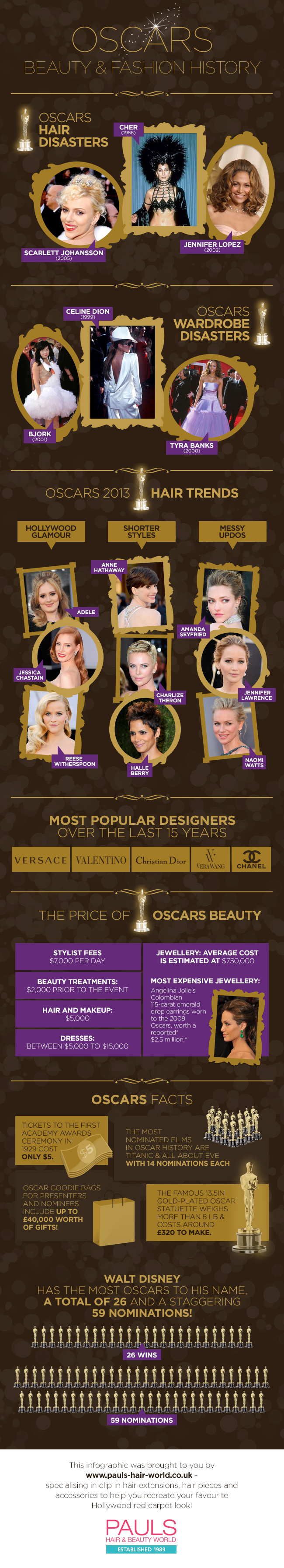 Oscars Beauty & Fashion History
