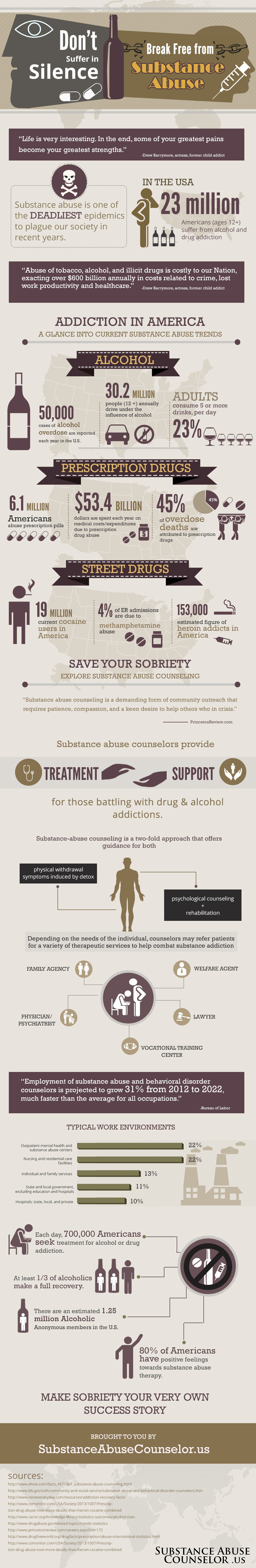 Don't Suffer in Silence, Break Free from Substance Abuse
