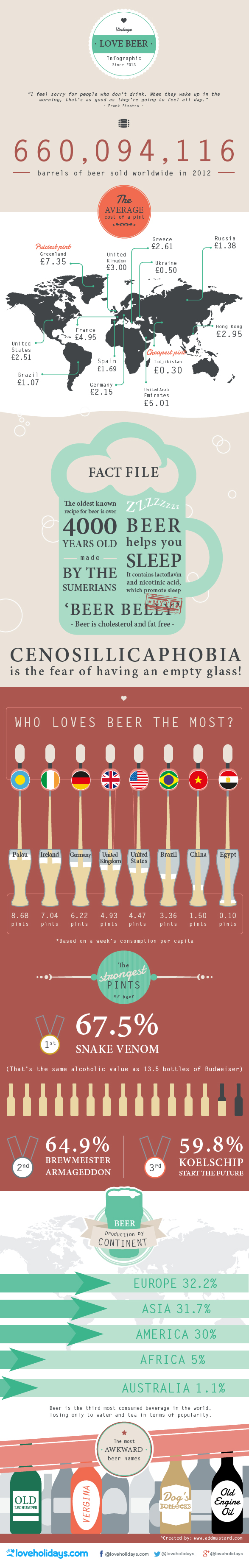 Who Loves Beer the Most?