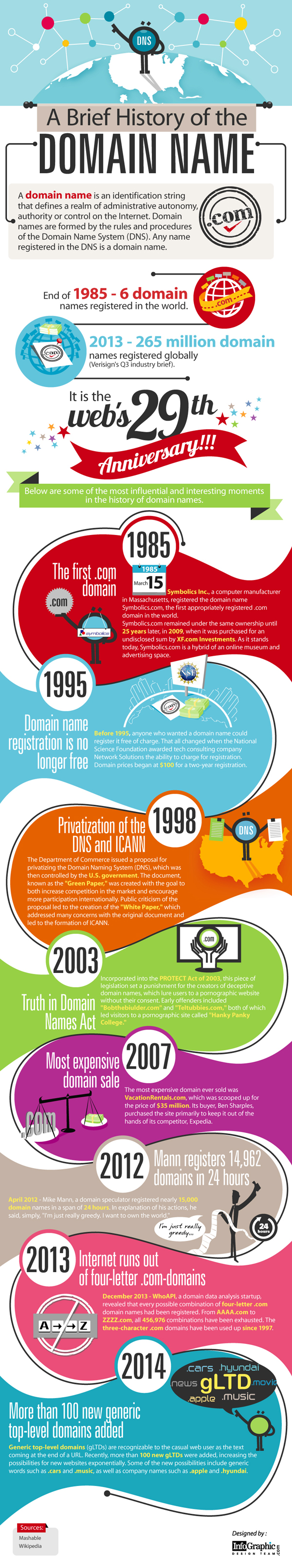 A Brief History of the Domain Name