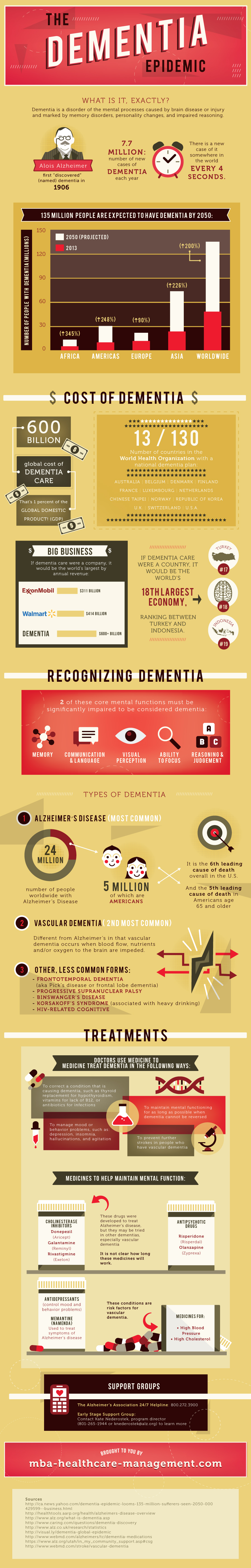 The Dementia Epidemic