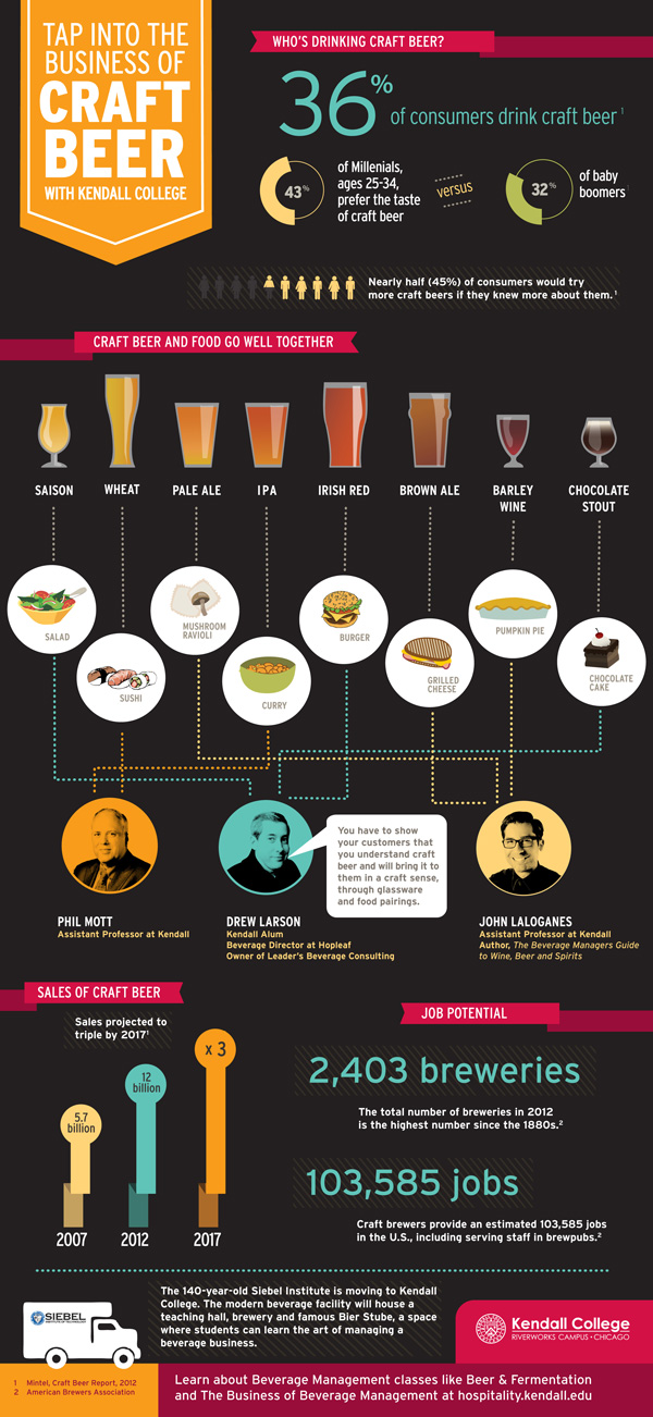 Tap Into the Business of Craft Beer