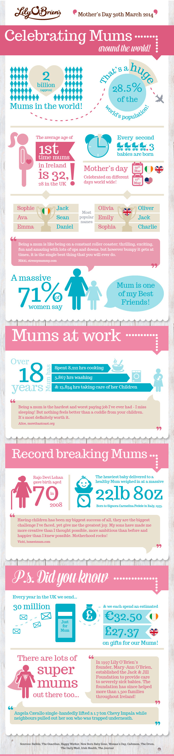 Celebrating Mums Around the World