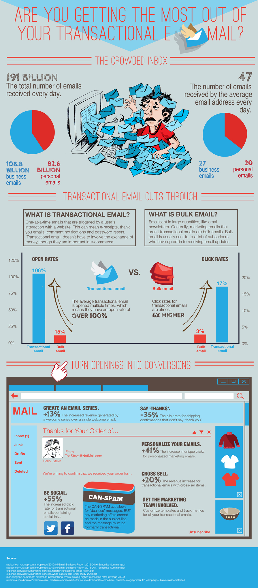 Are You Getting the Most Out of Your Transactional Email