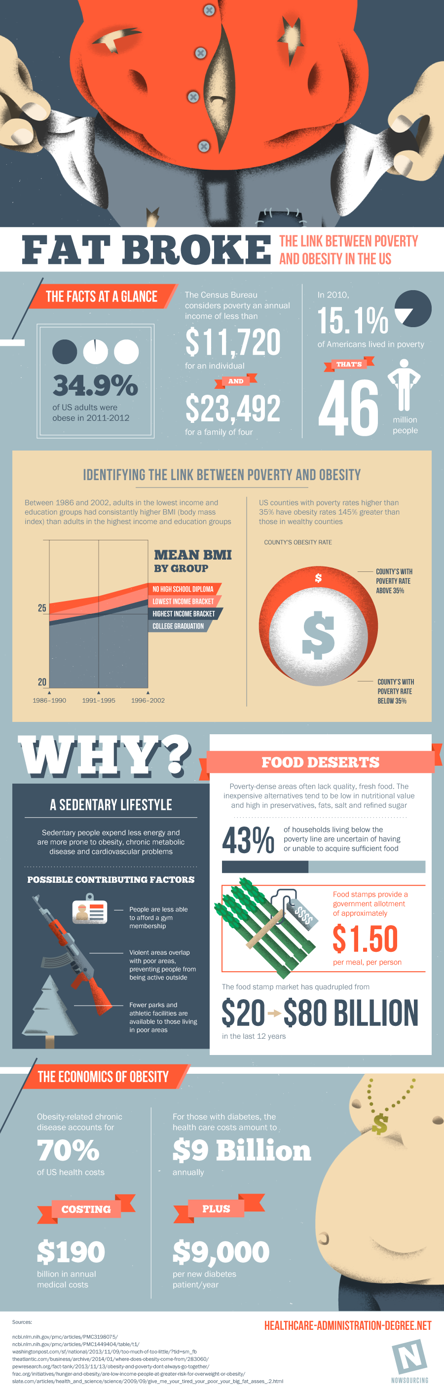 Fat Broke: The Link Between Poverty and Obesity in the U.S.