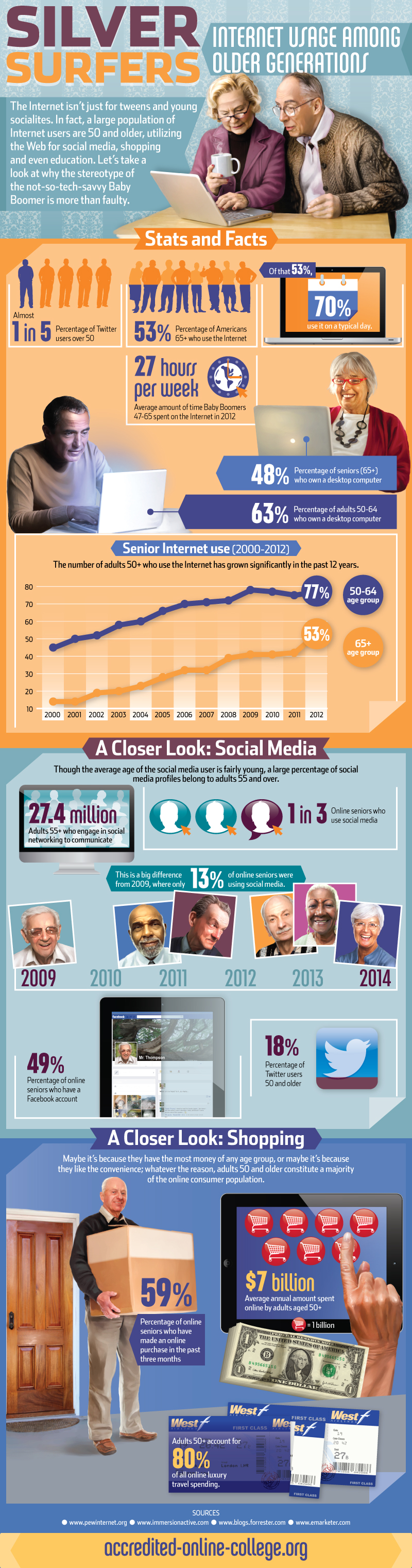 Silver Surfers: Internet Usage Among Older Generations