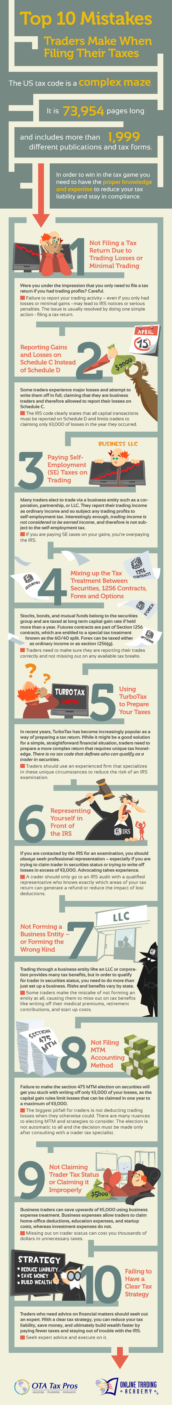 Top 10 Tax Mistakes Traders Make