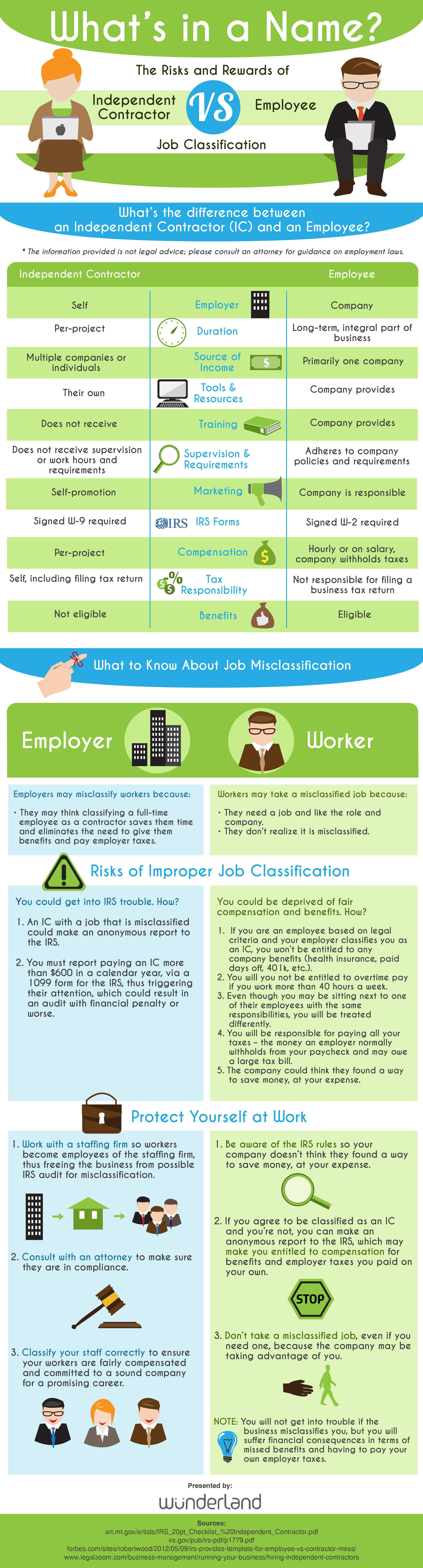 Why Employee vs. Independent Contractor Classification Matters