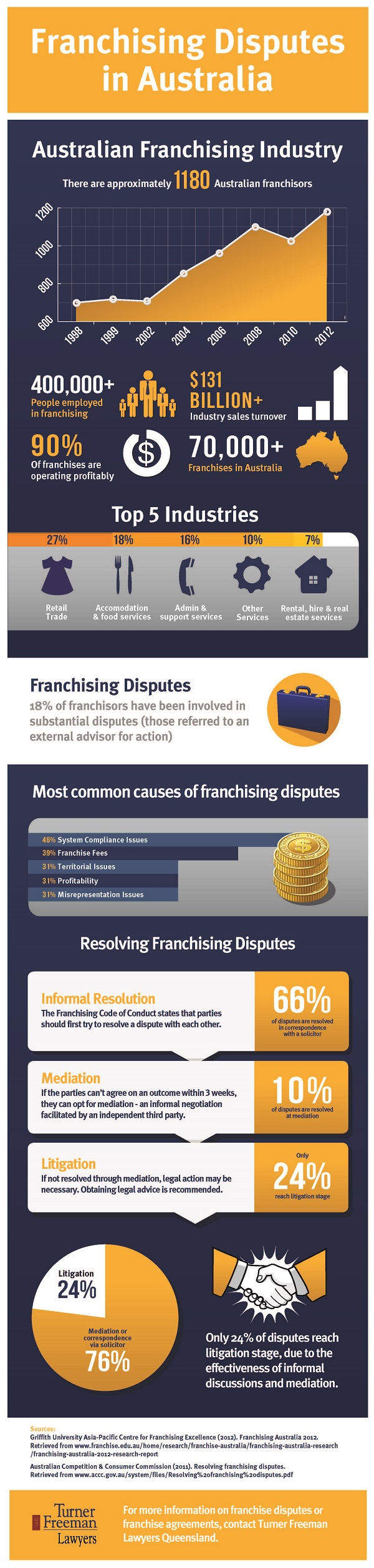 Franchising Disputes in Australia
