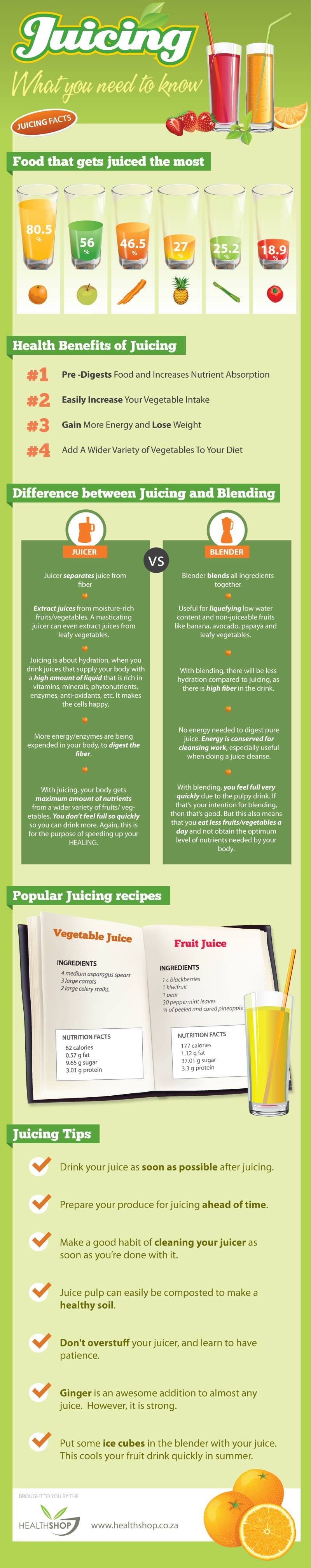 Juicing - What You Need To Know