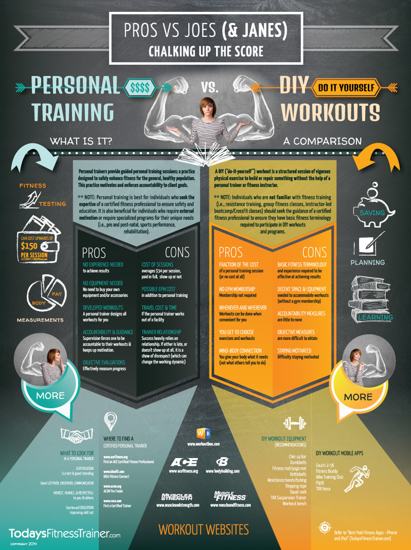 PRO's vs. JOE's (and Jane's) - Personal Training vs. DIY Workouts