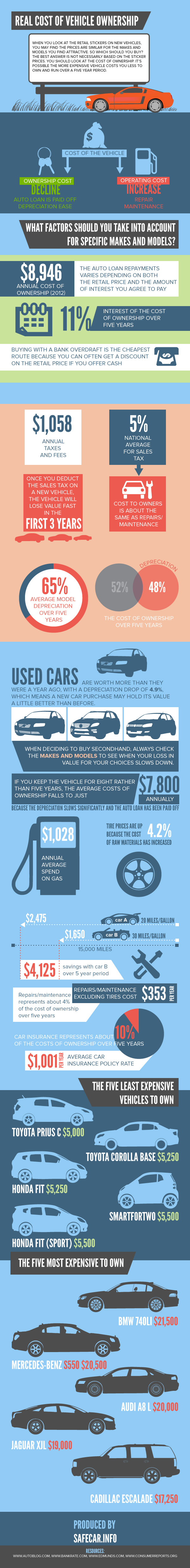 Real Cost of Vehicle Ownership