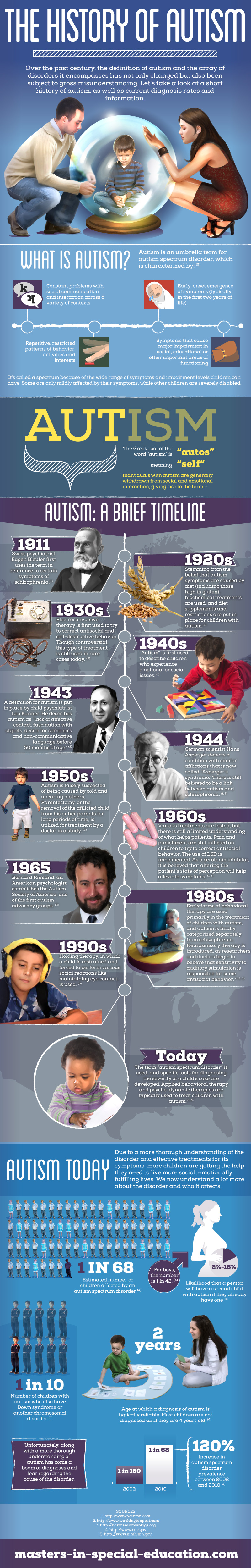 The History of Autism