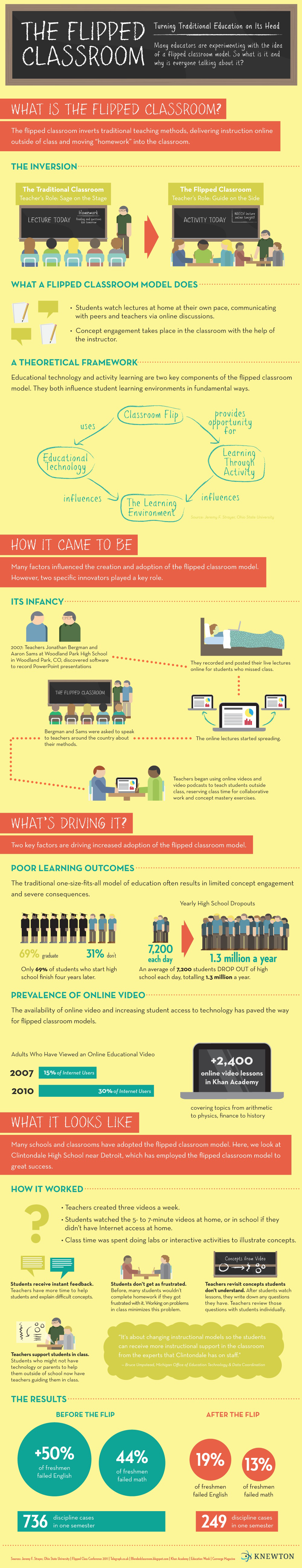 Flipped Classroom: Turning Traditional Education On Its Head