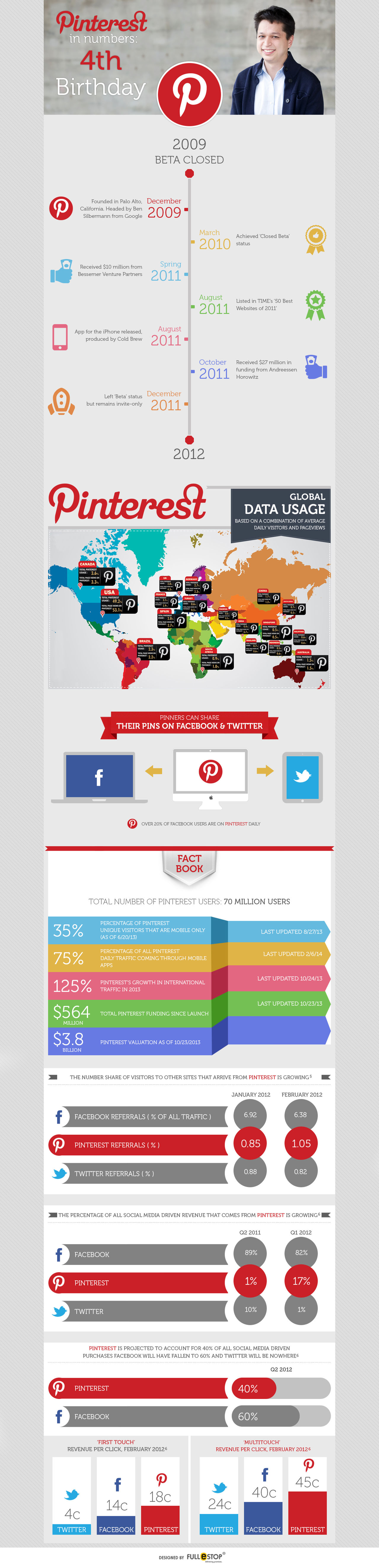 Pinterest Numbers As They Celebrate 4th Birthday