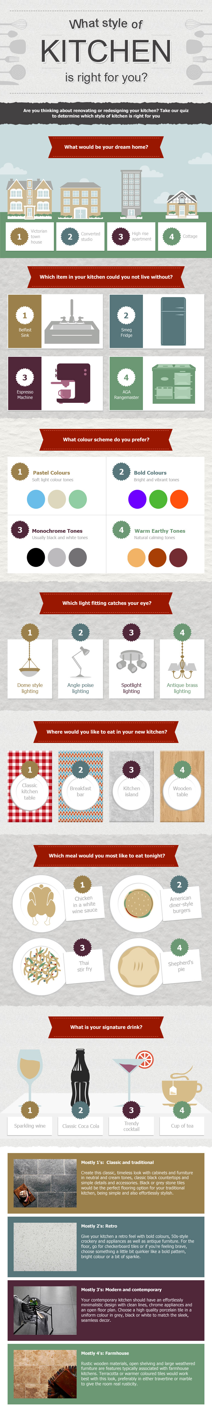 Which Kitchen Style is Right For You