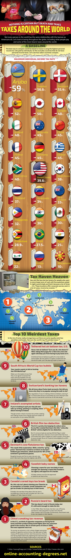 Taxes Around The World