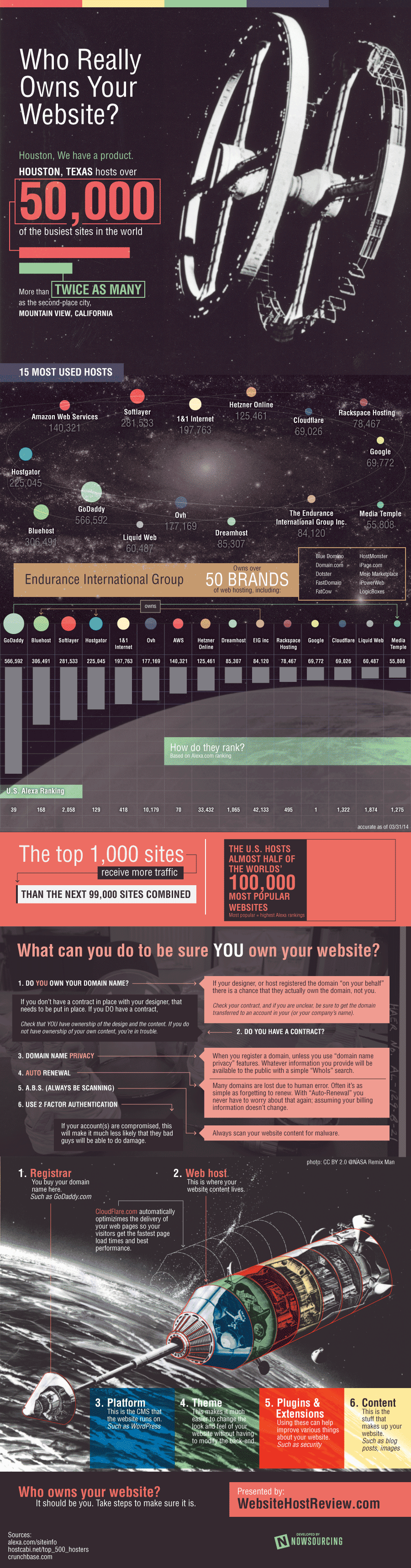 Who Really Owns Your Website?