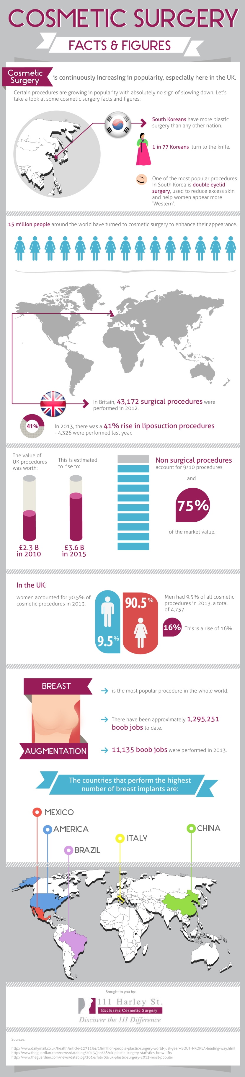 Cosmetic Surgery – Facts & Figures