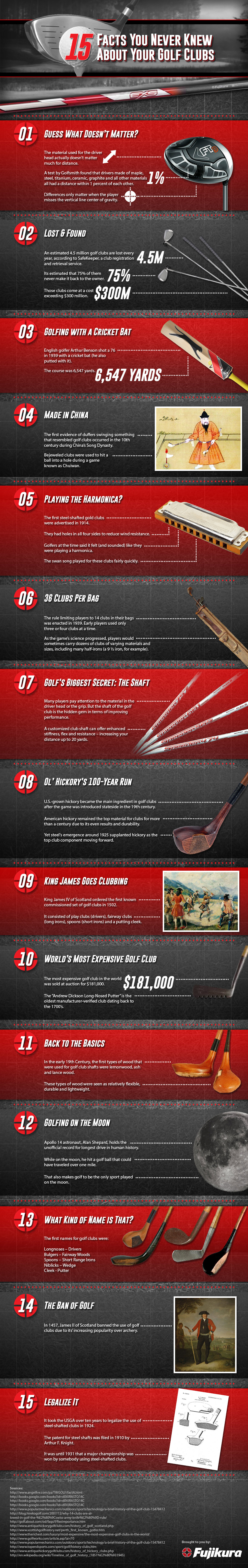 15 Facts You Never Knew About Your Golf Clubs