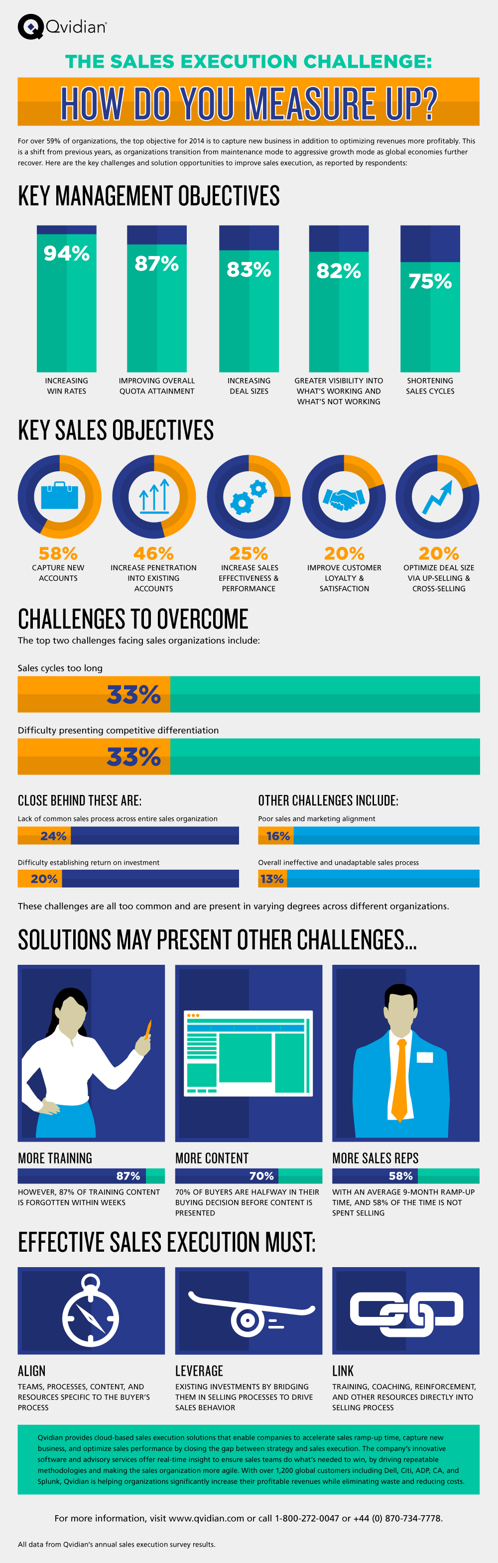 The Sales Execution Challenge - How Do You Measure Up?
