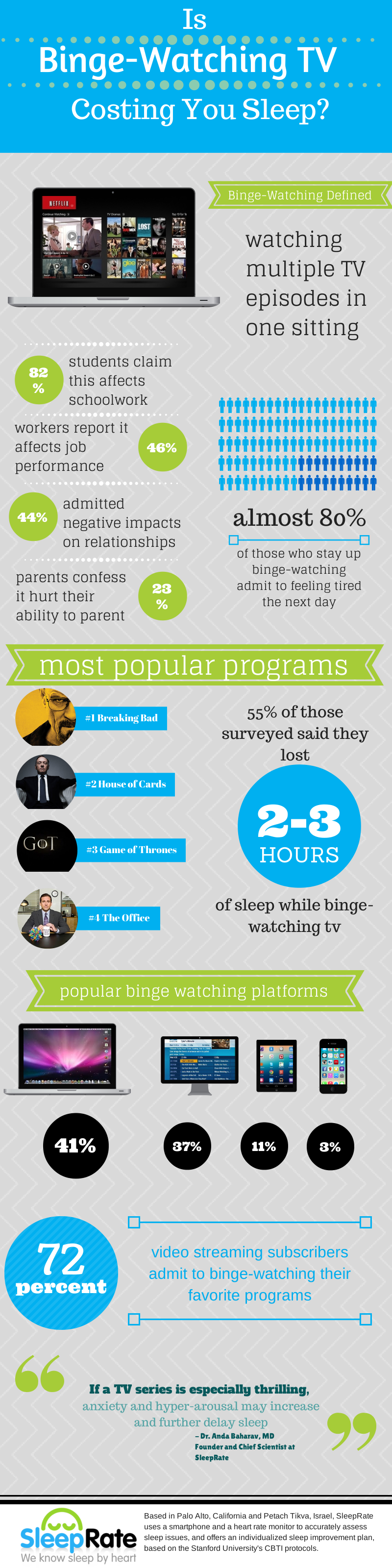 Is Binge-Watching TV Costing You Sleep?