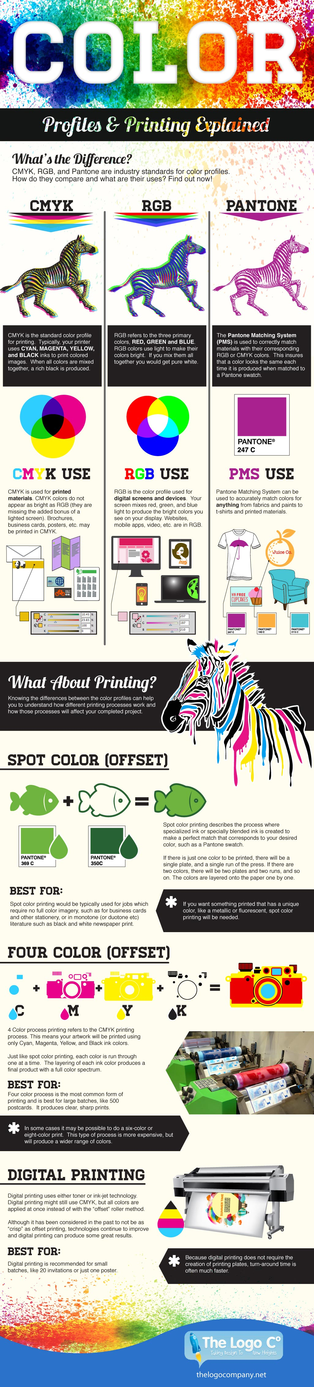 Color Profiles & Printing Explained