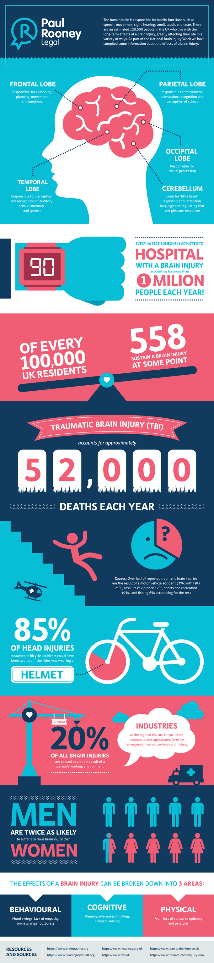 Brain Injury Stats