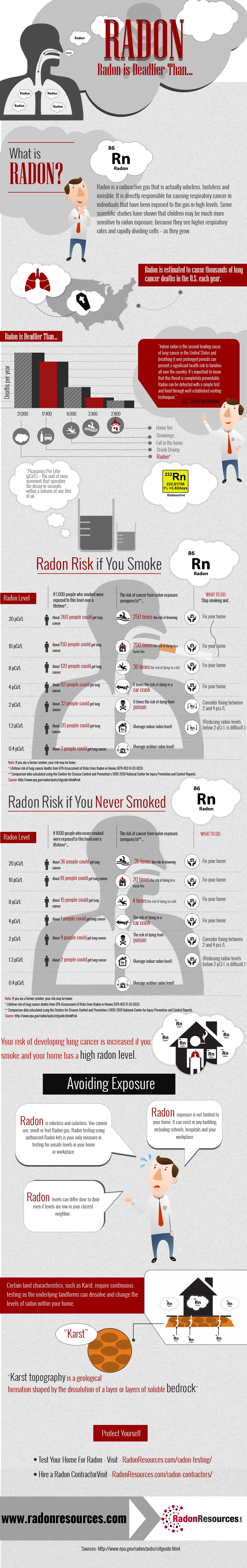 Radon is Deadlier Than…