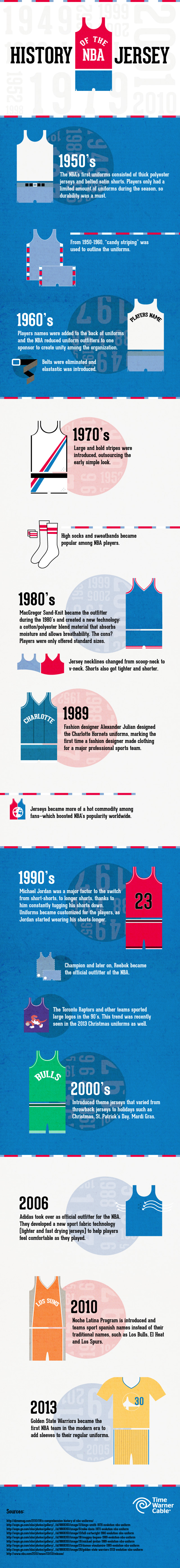 History of the NBA Jersey