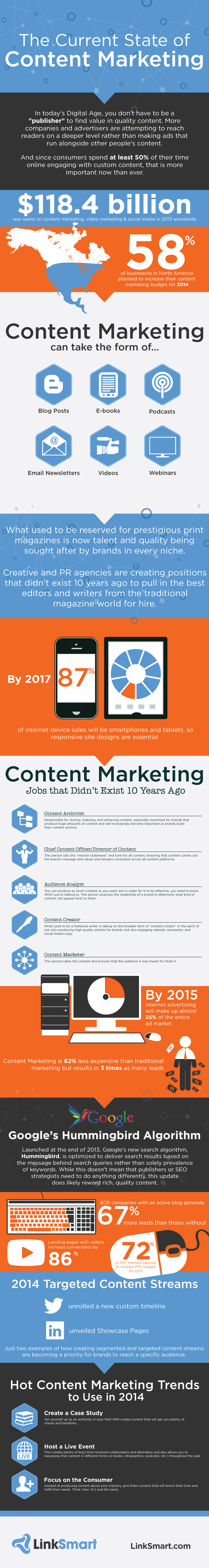 The Current State of Content Marketing