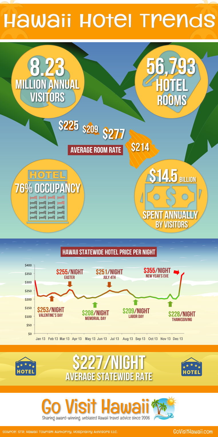 Hawaii Hotel Trends