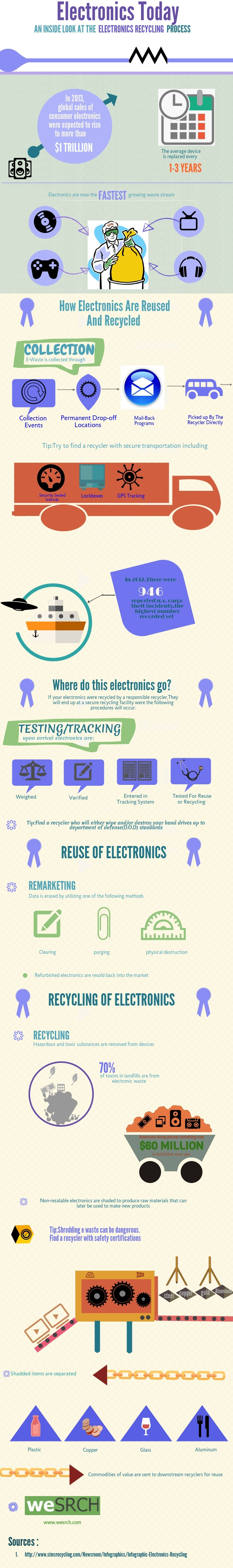 Recycling Of Electronics