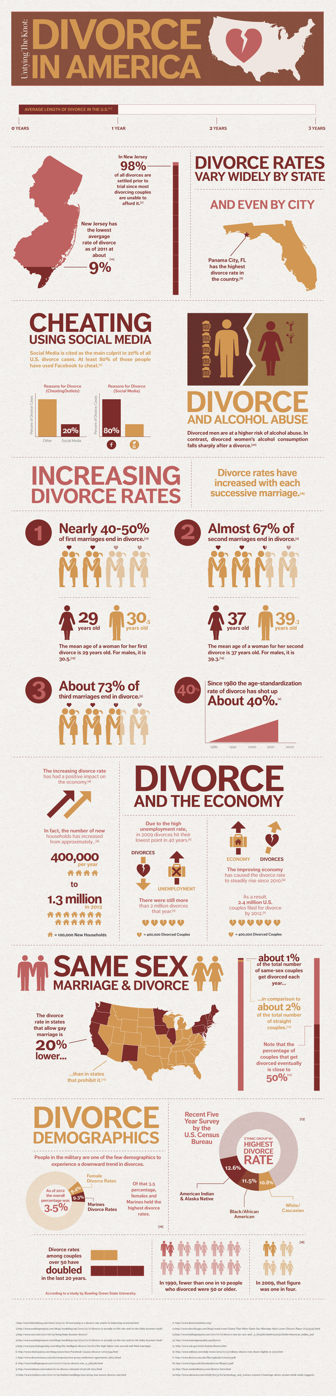 Untying the Knot: Divorce in America