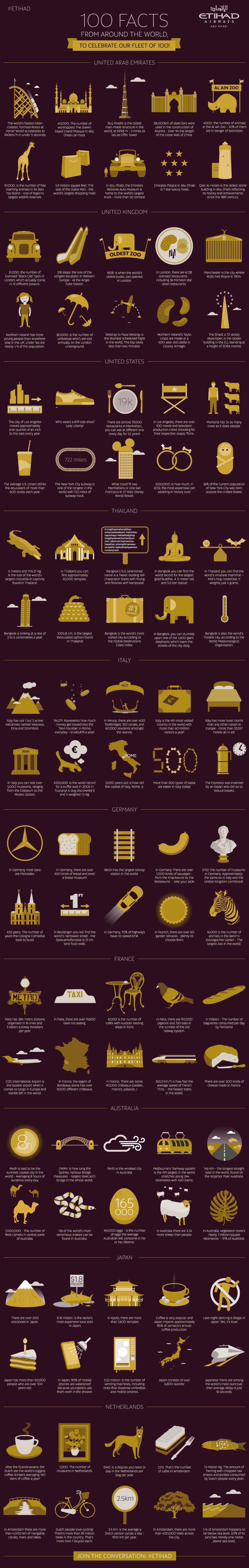 100 Facts From Around the World