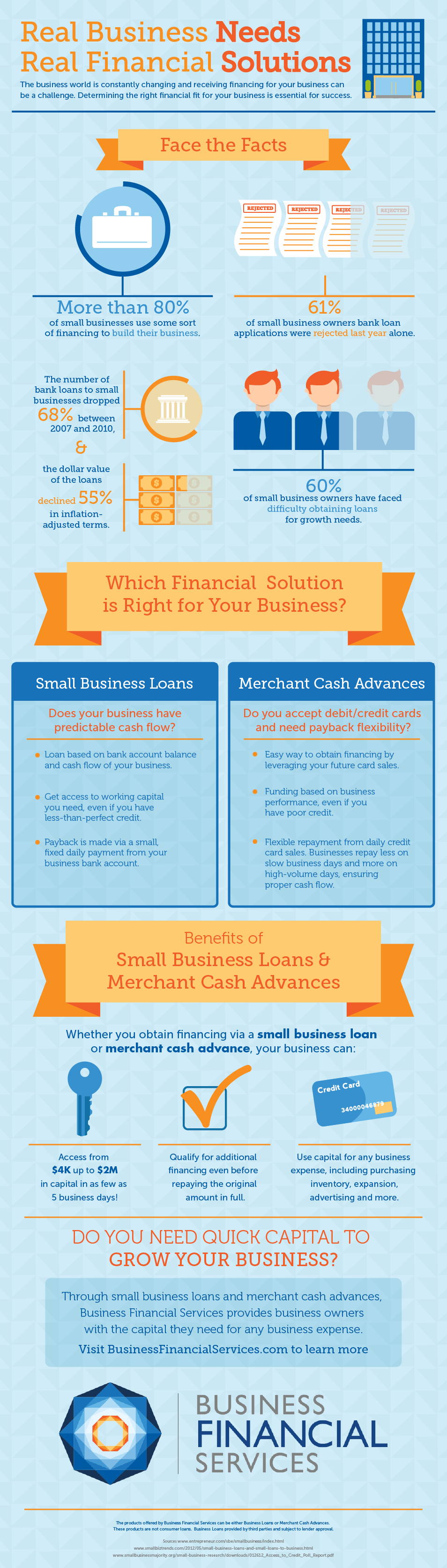 Business Loans from Business Financial Services
