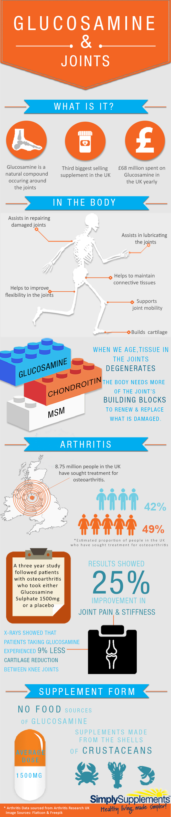 Glucosamine & Joints