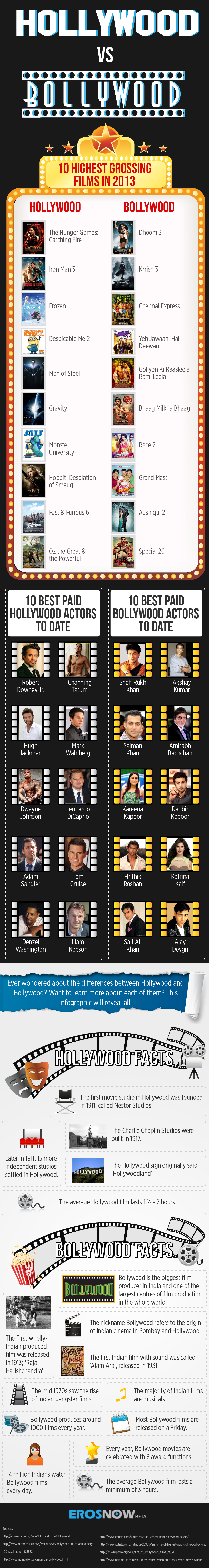 Hollywood vs Bollywood
