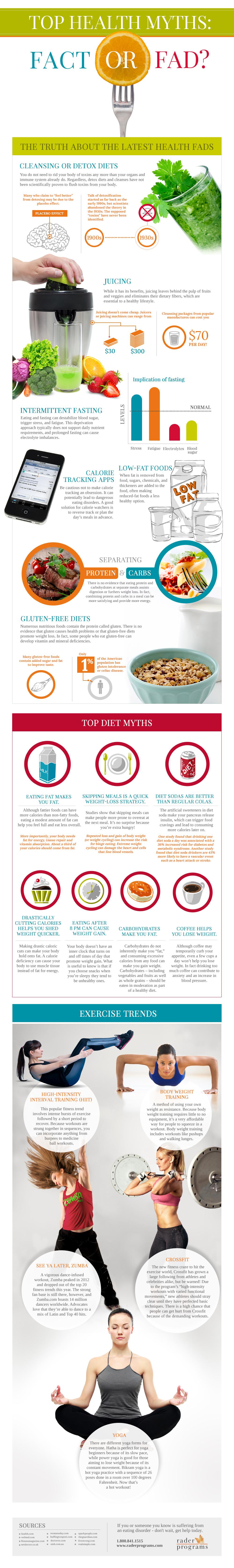 Top Health Myths: Fact or Fad?