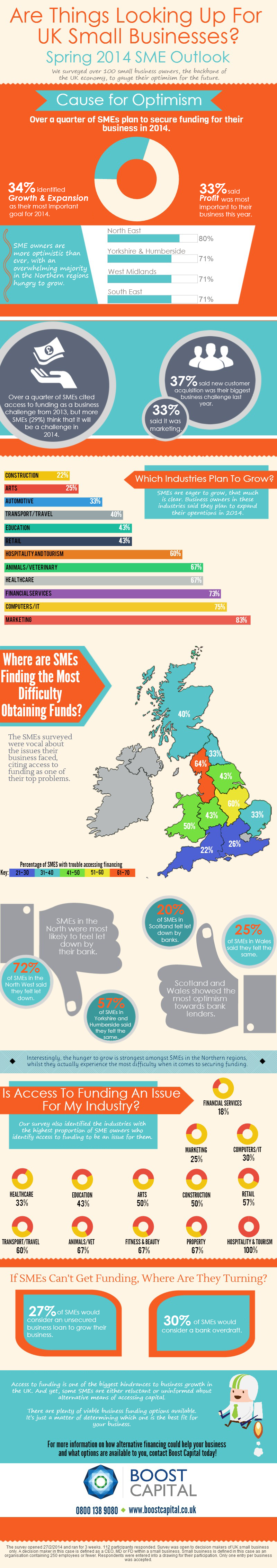 UK Small Business Growth & Funding Needs