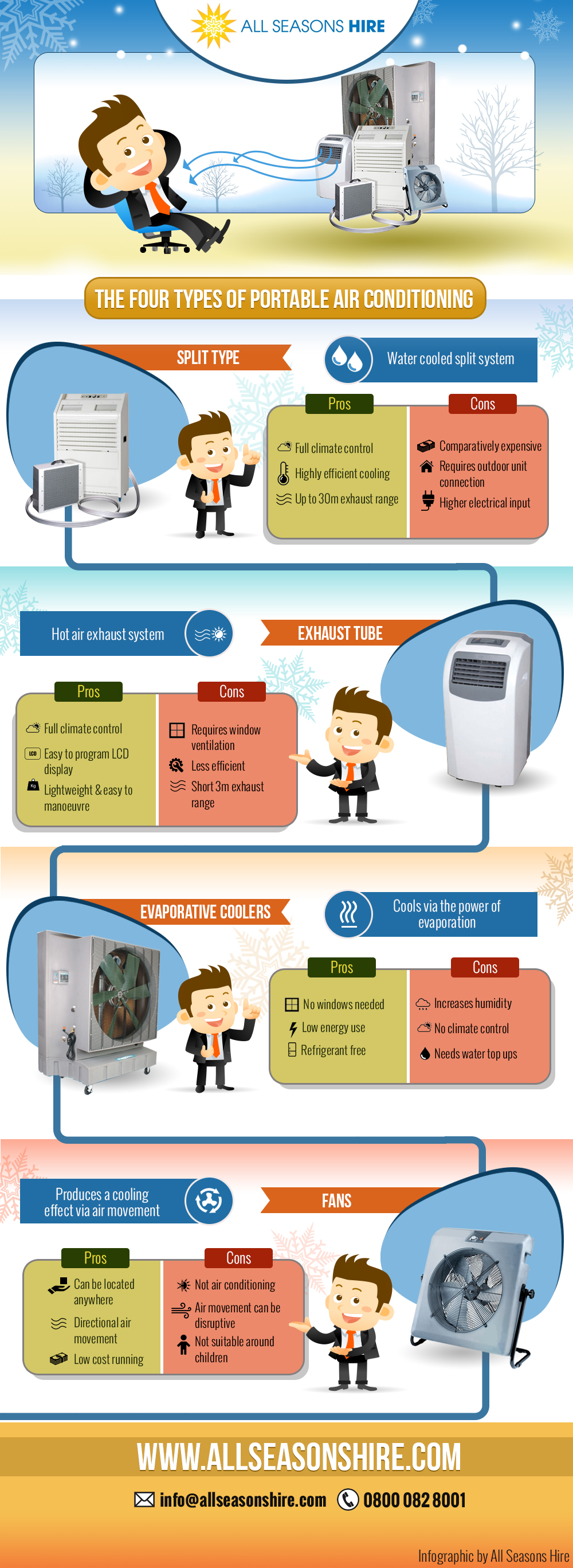 The Four Types of Portable Air Conditioning