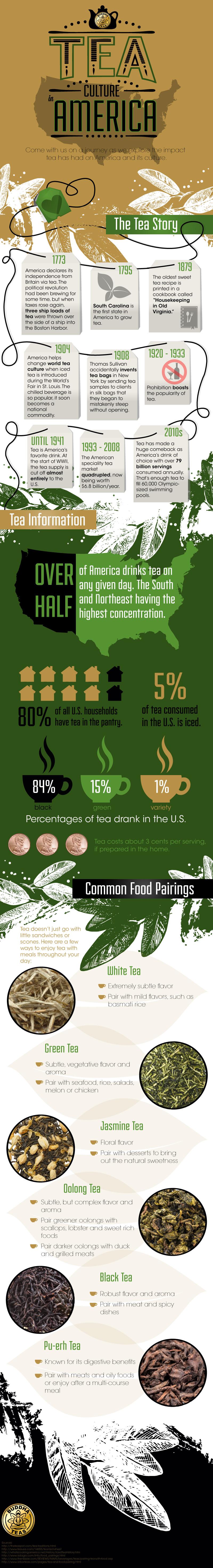 Tea Culture in America