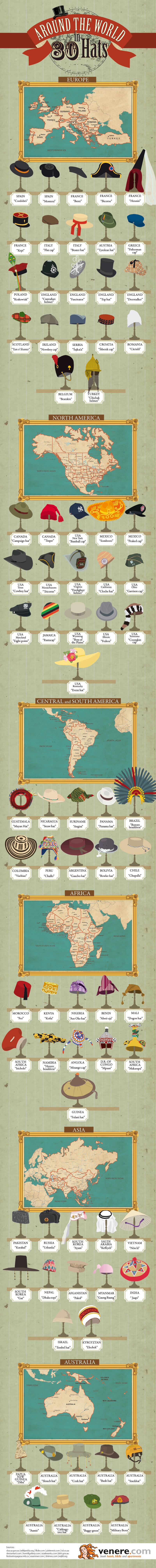Around The World In 80 Hats