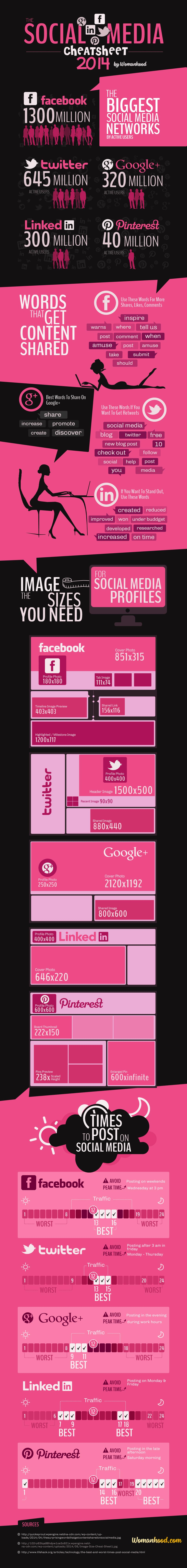 Social Media Cheatsheet for 2014