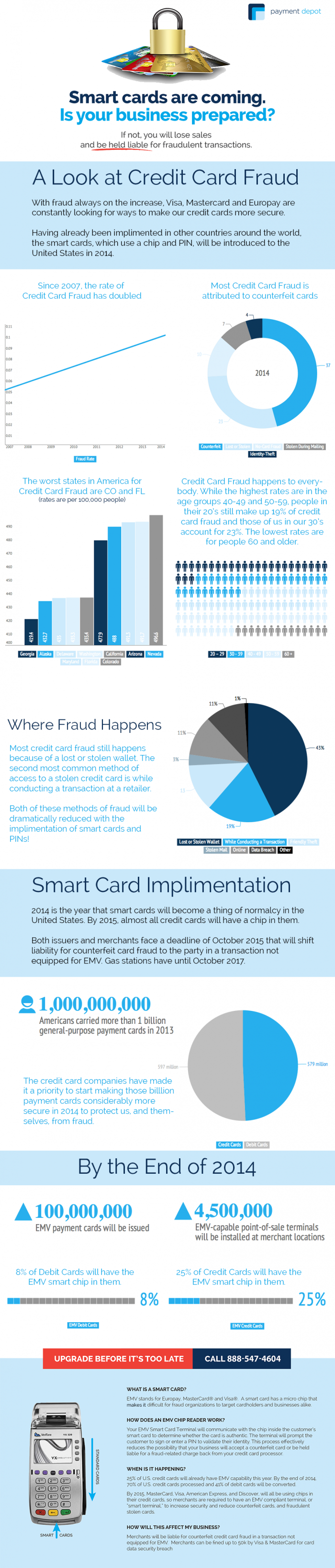Is Your Business Prepared for Smart Credit Cards?