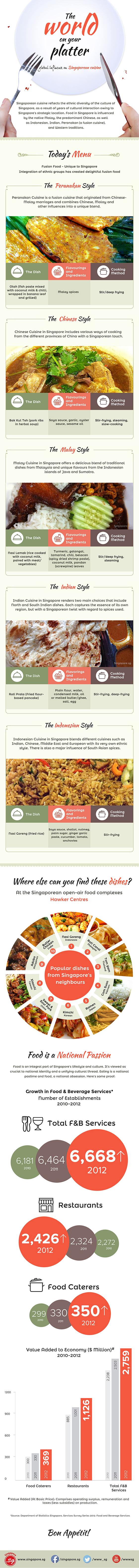 Singaporeon Cuisine: The World On Your Platter