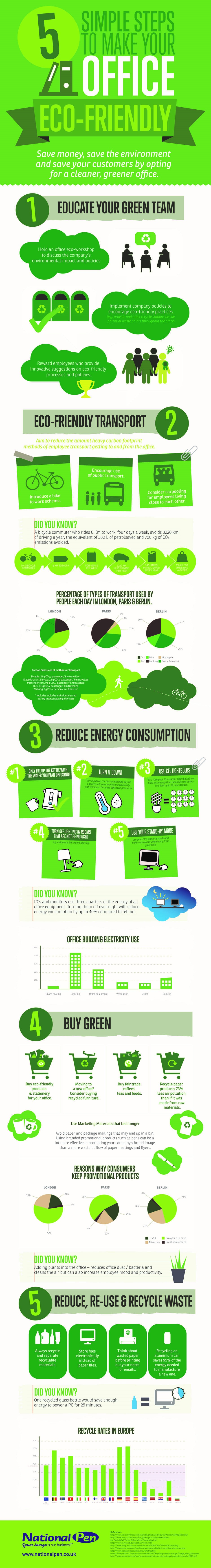 5 Simple Steps To Make Your Office Eco-Friendly