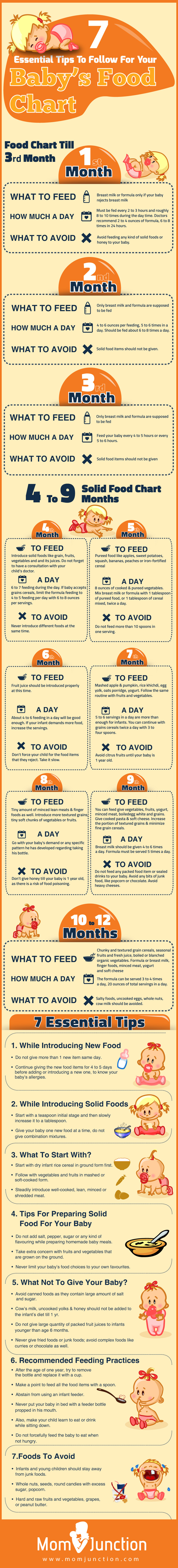 7 Essential Tips To Follow For Baby's Food Chart