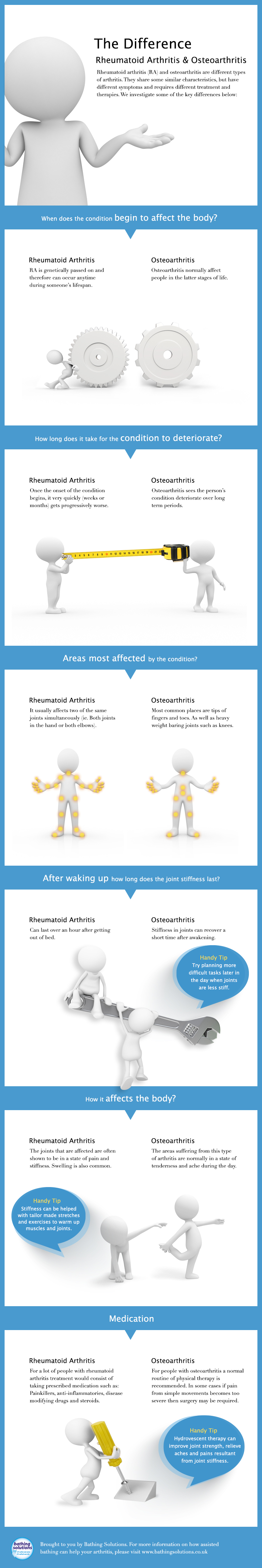Infographic explaining differences between Rheumatoid Arthritis and Osteoarthritis