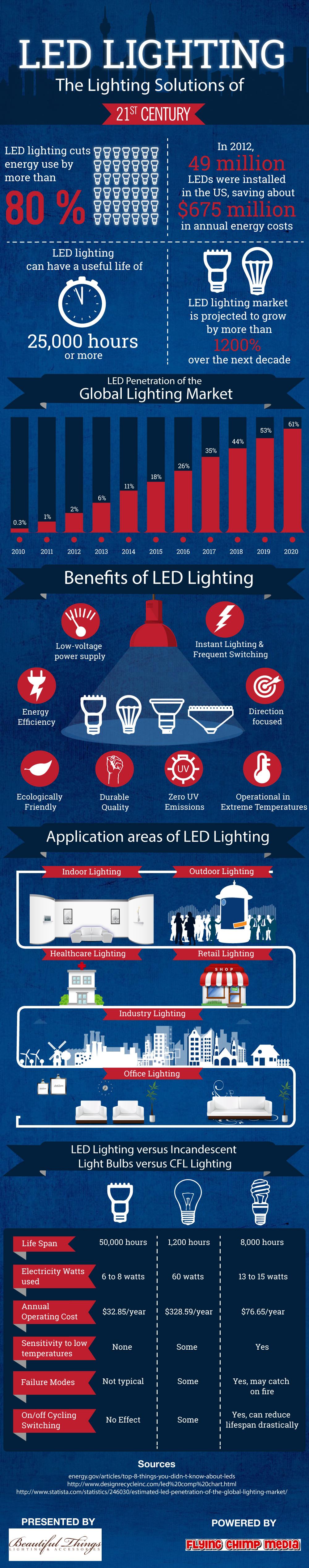 LED Lighting: Ideal Lighting Solution of Modern Times